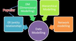 Data-Modelling